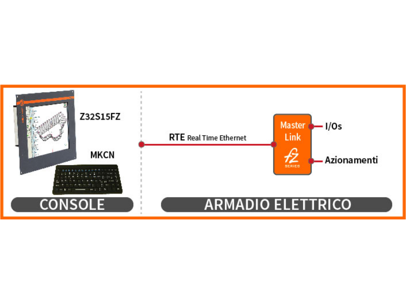Configurazioni Unità centrali e console CNC Z32 – DElectron