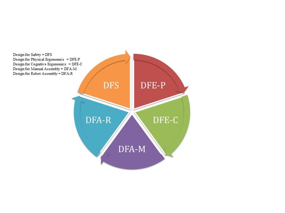 Applicando un approccio di tipo DFCA sarà necessario considerare i seguenti aspetti: sicurezza (in particolar modo da un punto di vista del rischio meccanico), ergonomia fisica, ergonomia cognitiva, efficienza di assemblaggio manuale ed automatico.