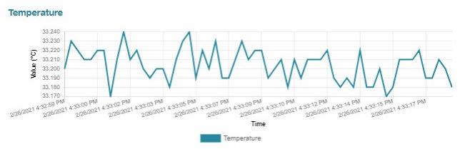 Grafico andamento temperatura Riduttore Wittenstein alpha Cynapse