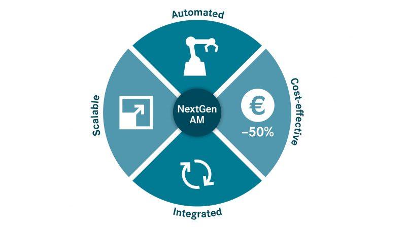 NextGenAM, il progetto pilota per l'automazione della stampa 3D di materiali metallici
