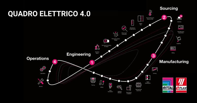 Rittal con Eplan negli ultimi due appuntamenti di Quadro Elettrico 4.0