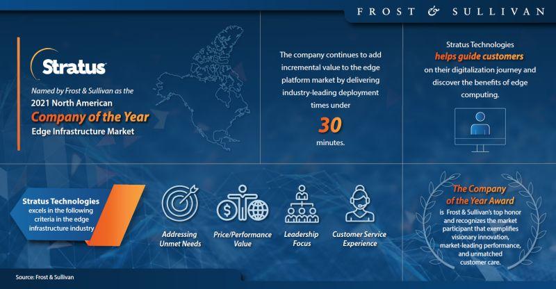 Stratus, per Frost & Sullivan miglior azienda nordamericana 2021 in soluzioni Edge Computing