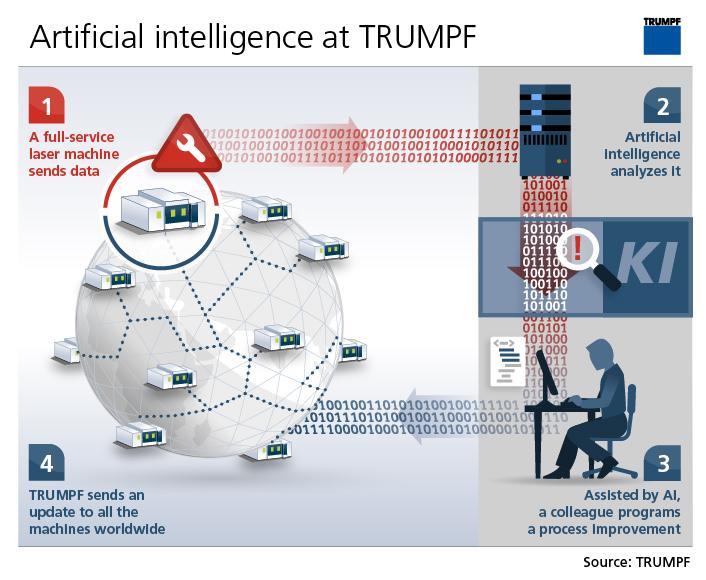 EuroBLECH 2018, Trumpf annuncia l'era della fabbrica autonoma
