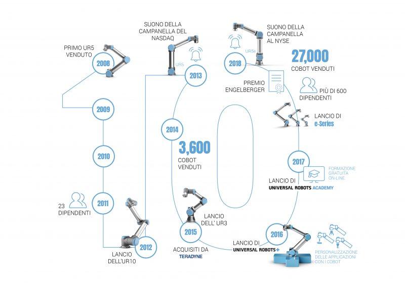 Universal Robots, 10 anni dalla vendita del primo robot collaborativo